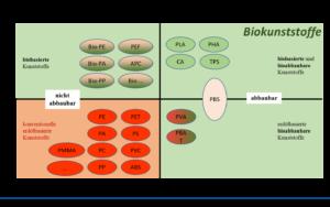 4-Felder Matrix mit der Kategorisierung von Biokunststoffen