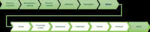 Wertschöpfungskette eines Ethylenproduktes auf biogener Basis